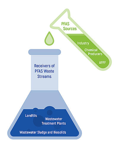 Pace Analytical Sources of PFAS_simple graphic